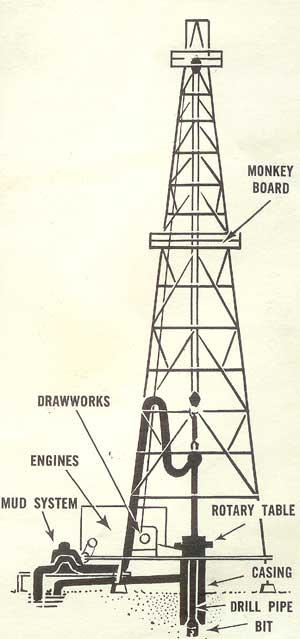 Drilling For Oil in Saudi Arabia