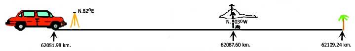 Odometer-Altimeter Traverse