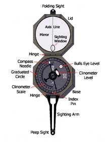Brunton Compass
