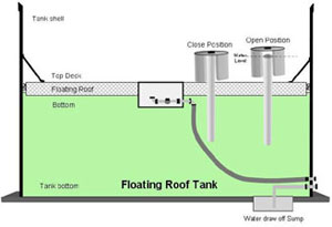 Automatic Drain Could Save Floating Tank Roofs